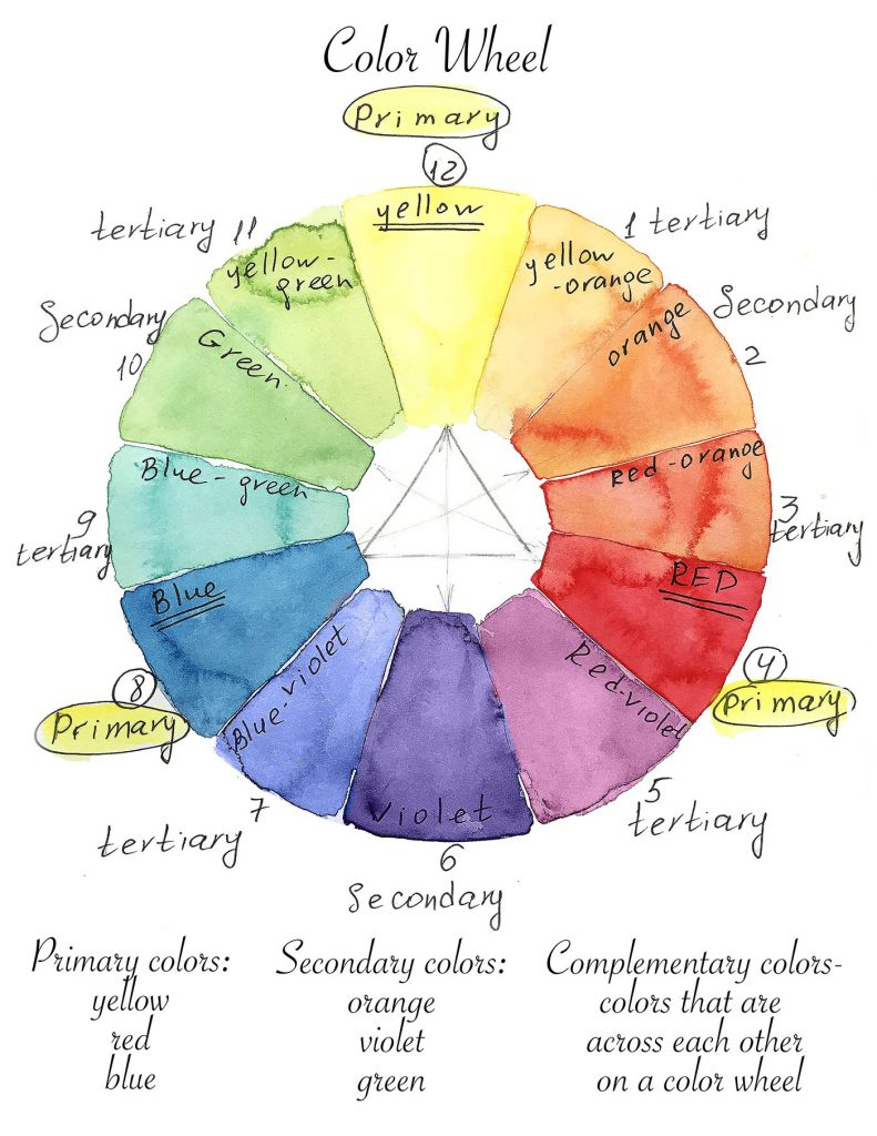 learn watercolor, how to paint with watercolor